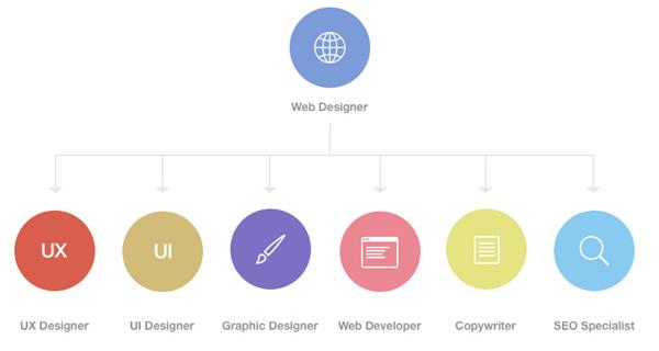 Các kỹ năng thiết kế web