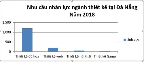 Tuyen dung thiet ke 2018 - Bieu do